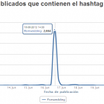Algunos datos de participación de #SMWedding