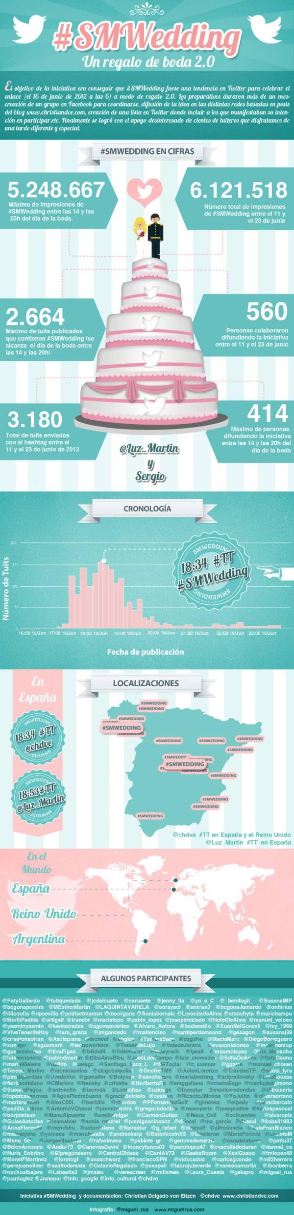 Infografía de #SMWedding