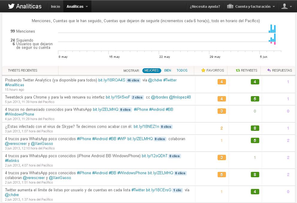Analíticas cuenta de Twitter - Mejores tuits