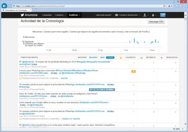 Analíticas de la cuenta en Twitter Analytics