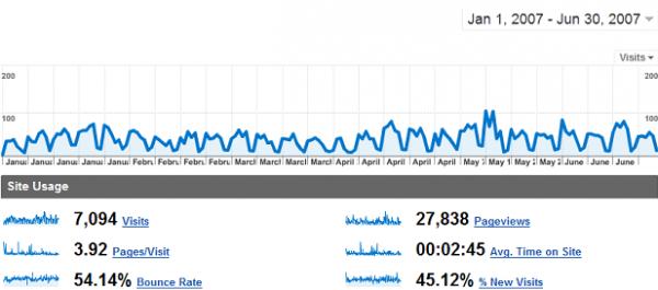 Google Analytics en 2007 ¡Qué tiempos aquellos!