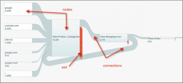 Flujo de visitas en Google Analytics