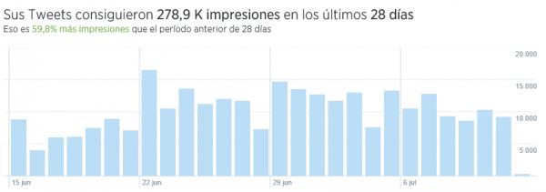 Gráfico de impresiones de Twitter Analytics