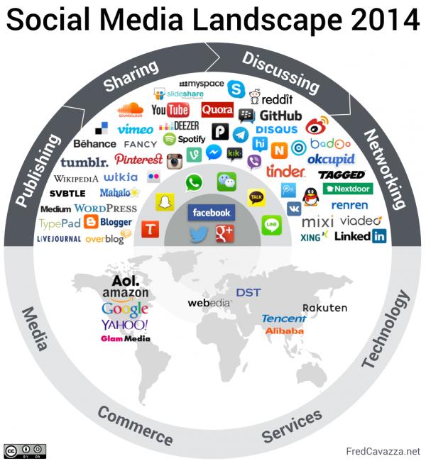 Medios sociales en 2014
