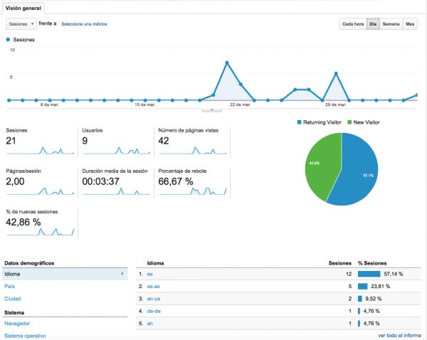 Datos del canal de YouTube en Google Analytics
