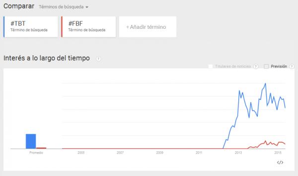 #TBT y #FBF en Google Trends