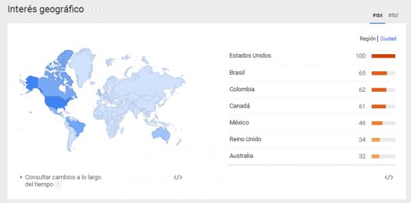 Interés por países en #TBT y #FBF en Google Trends