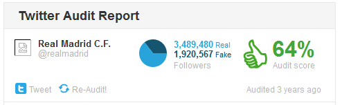 Real Madrid en TwitterAudit