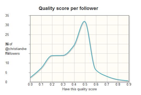 Calidad por seguidor según TwitterAudit