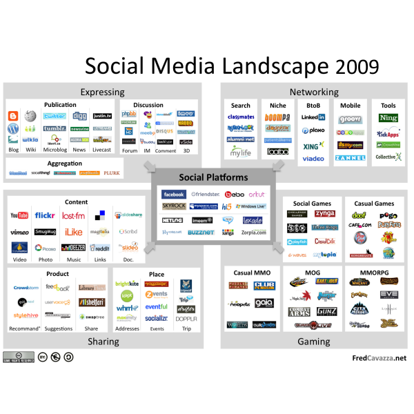 Fred Cavazza Social Media Landscape en 2009