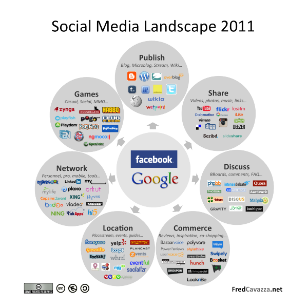 Fred Cavazza Social Media Landscape en 2011