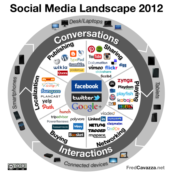 Fred Cavazza Social Media Landscape en 2012