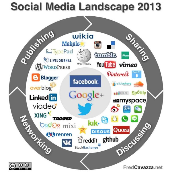 Fred Cavazza Social Media Landscape en 2013