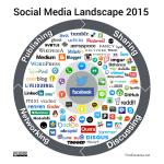 Social media landscape: evolución desde 2008 hasta 2015