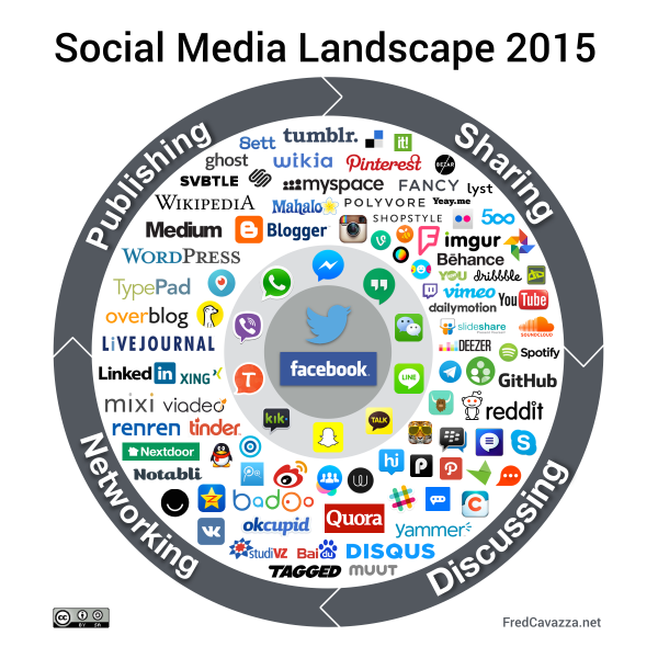 Fred Cavazza Social Media Landscape en 2015