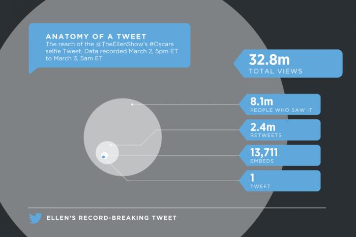 Datos de difusión y visualizaciones en las primeras horas. Fuente: Twitter