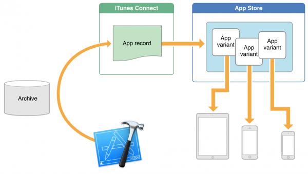 App thinning / App slicing
