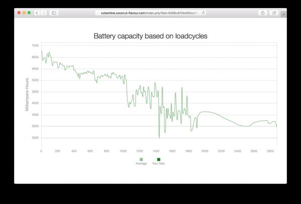 Evolución de la capacidad de la batería del MacBook según los ciclos de carga y descarga a lo largo del tiempo según CoconutBattery