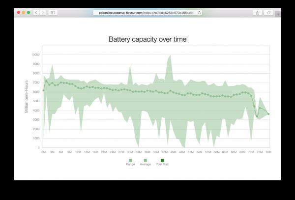 Evolución de la batería del MacBook a lo largo del tiempo según CoconutBattery