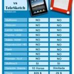 Diferencias entre un iPad 1 y un Telesketch...
