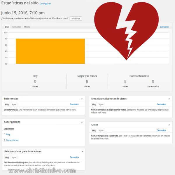 Jetpack: solución a estadísticas y seguidores perdidas en WordPress