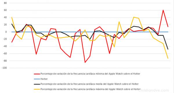 """Variaciones (""""error"""") en porcentaje por exceso o por defecto del Apple Watch con respecto a los valores del Holter profesional midiendo la frecuencia cardíaca"""