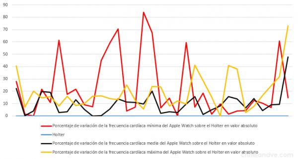 """Variaciones (""""error"""") en porcentaje por exceso o por defecto del Apple Watch con respecto a los valores del Holter profesional midiendo la frecuencia cardíaca (en valores absolutos)"""