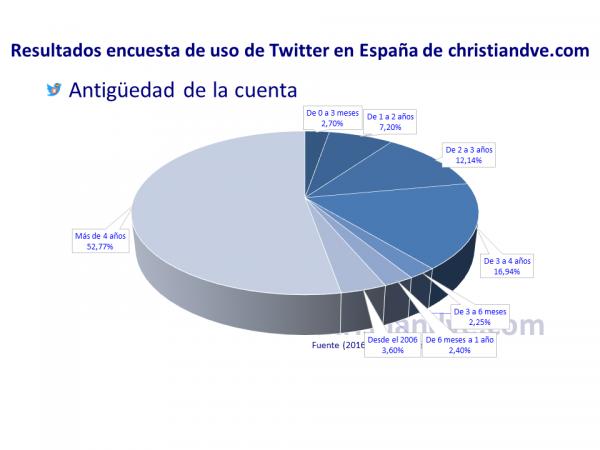 Antigüedad de la cuenta de los usuarios de Twitter en España