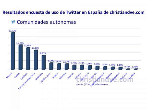 Perfil de los usuarios de Twitter en España: ¿Dónde están los tuiteros en España? (Comunidades autónomas)