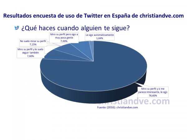¿Qué hace un tuitero en España cuando le empiezan a seguir en Twitter?