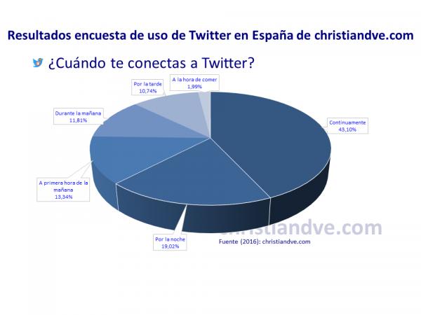 ¿Cuándo te conectas a Twitter?