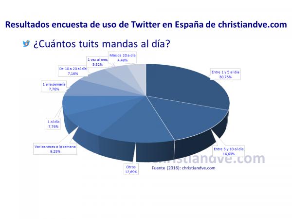 ¿Cuántos tuits mandas al día?