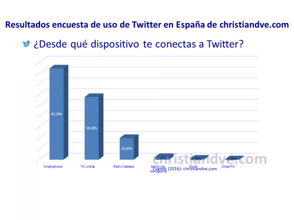 ¿Desde qué dispositivos te conectas a Twitter?