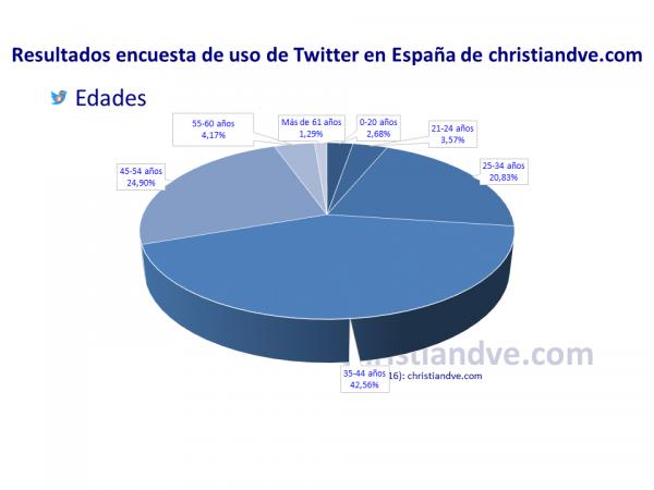 Perfil de los usuarios de Twitter en España: edad