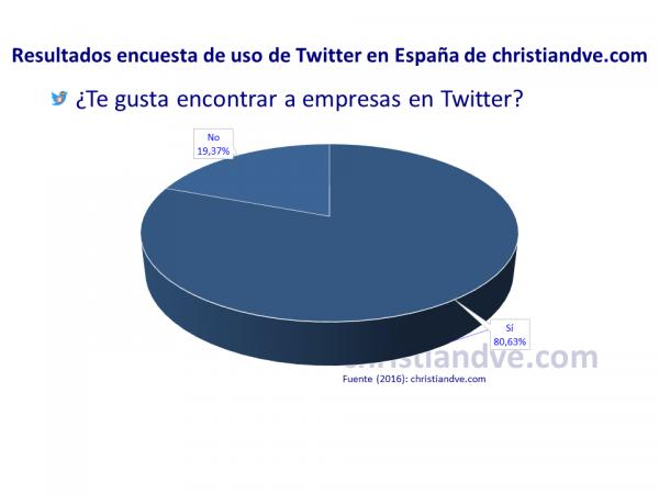 ¿Te gusta encontrar a empresas en Twitter?