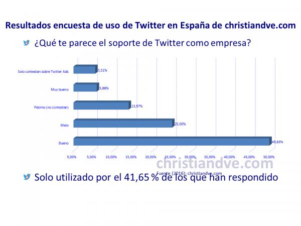 ¿Qué opinas del soporte que da Twitter como empresa?