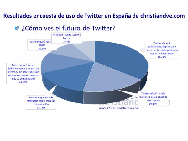 ¿Cómo ves el futuro de Twitter?