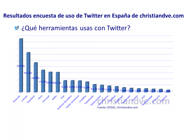 ¿Qué herramientas usas con Twitter?