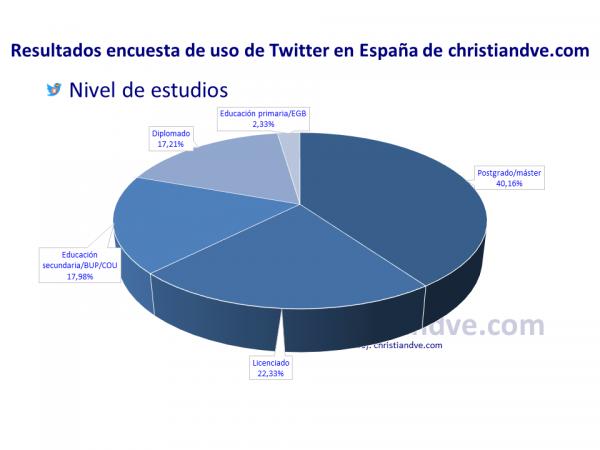 Perfil de los usuarios de Twitter en España: Nivel de estudios de los tuiteros