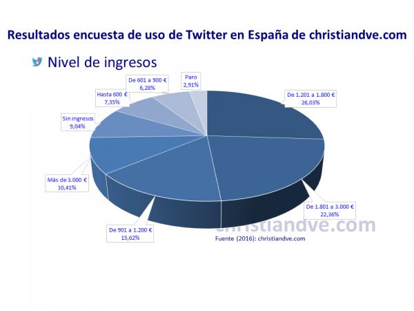 Nivel de ingresos de los tuiteros en España