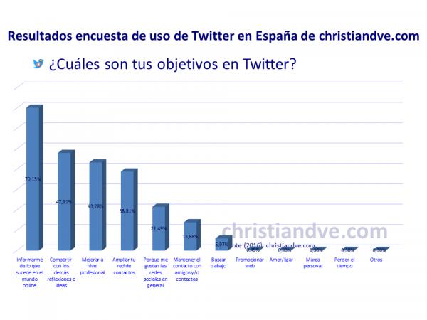 ¿Cuáles son tus objetivos en Twitter?