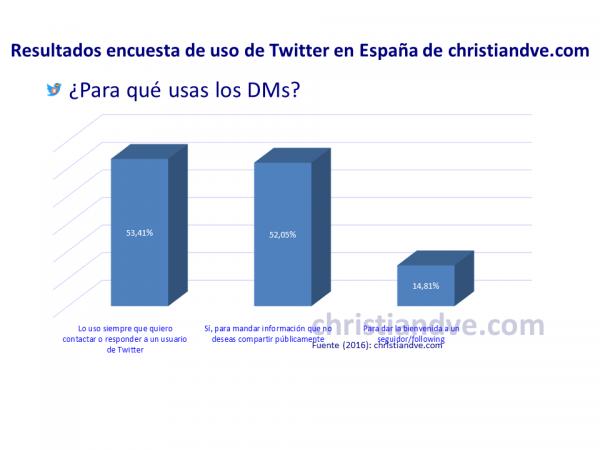 ¿Para qué usas los DMs en Twitter?