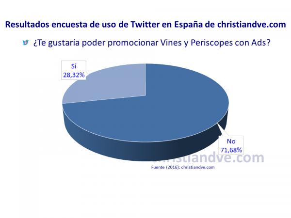 ¿Te gustaría poder promocionar Vines y Periscopes con Twitter Ads?