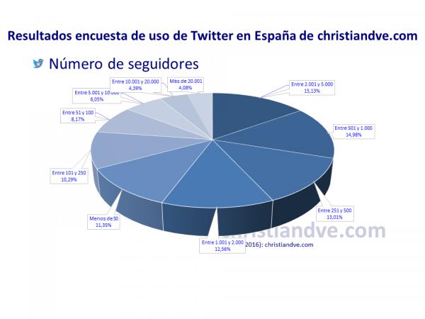 Número de seguidores de los usuarios de Twitter en España