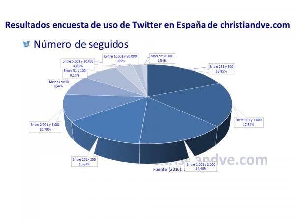 Número de seguidos de los usuarios de Twitter en España