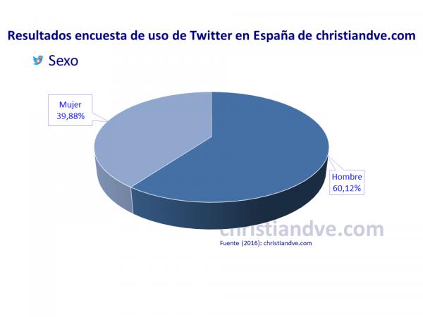 Perfil de los usuarios de Twitter en España: sexo