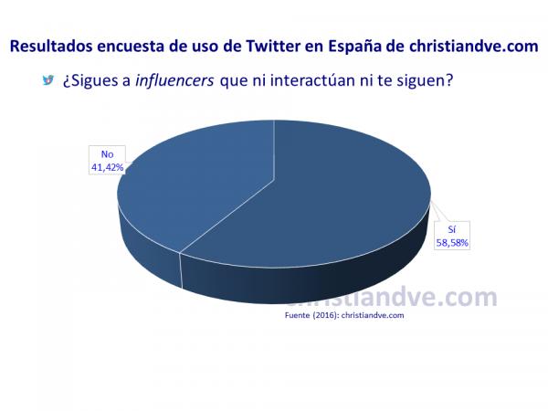 ¿Sigues a influencers (cuentas de Twitter que no interactúan ni te siguen)?