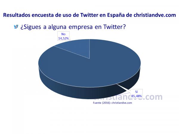 ¿Sigues a alguna empresa en Twitter?