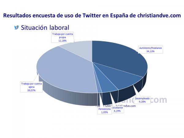 Perfil de los usuarios de Twitter en España: ¿Dónde trabajan los tuiteros? Situación laboral