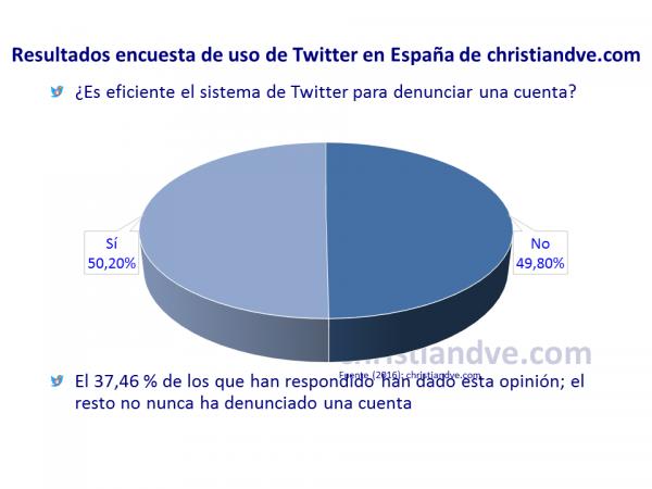 ¿Es eficiente el sistema de Twitter para denunciar una cuenta?